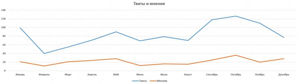 Твиты и мнения 2015